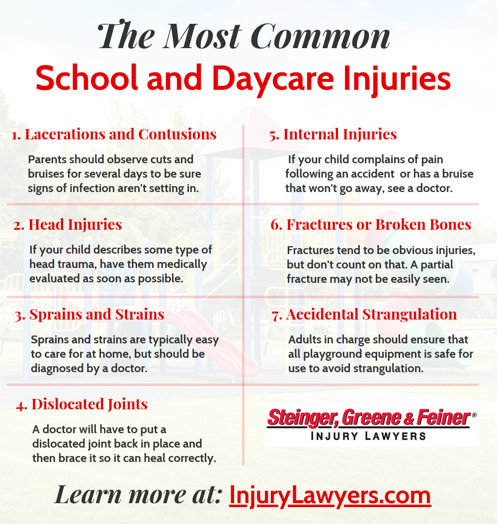 The Most Common School and Daycare Injuries infographic